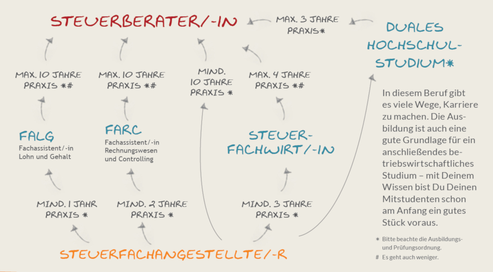 karrierechancen-neu-schaubild-web-sdk-ohne-ueberschrift